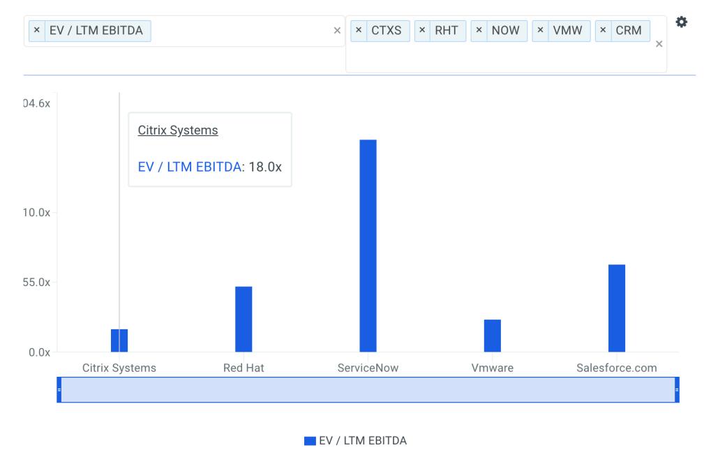 CTXS EBITDA Multiple vs Peers Chart