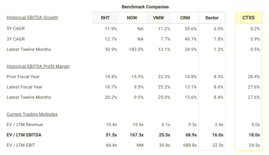 CTXS EBITDA Growth and Margins vs Peers Table