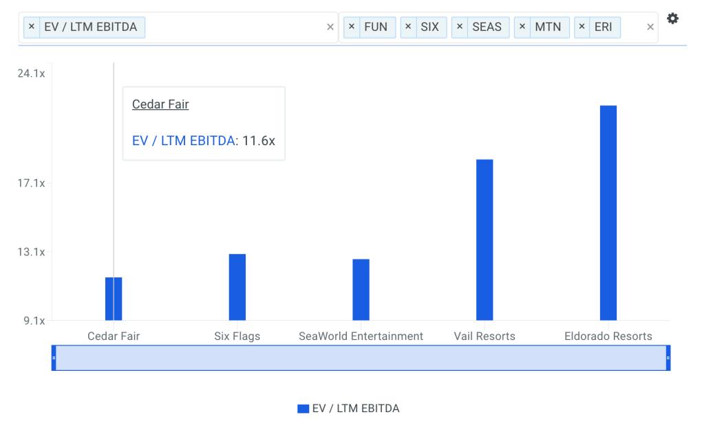 FUN EBITDA Multiple vs Peers Chart