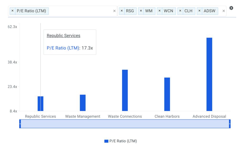 RSG P/E Ratio vs Peers Chart