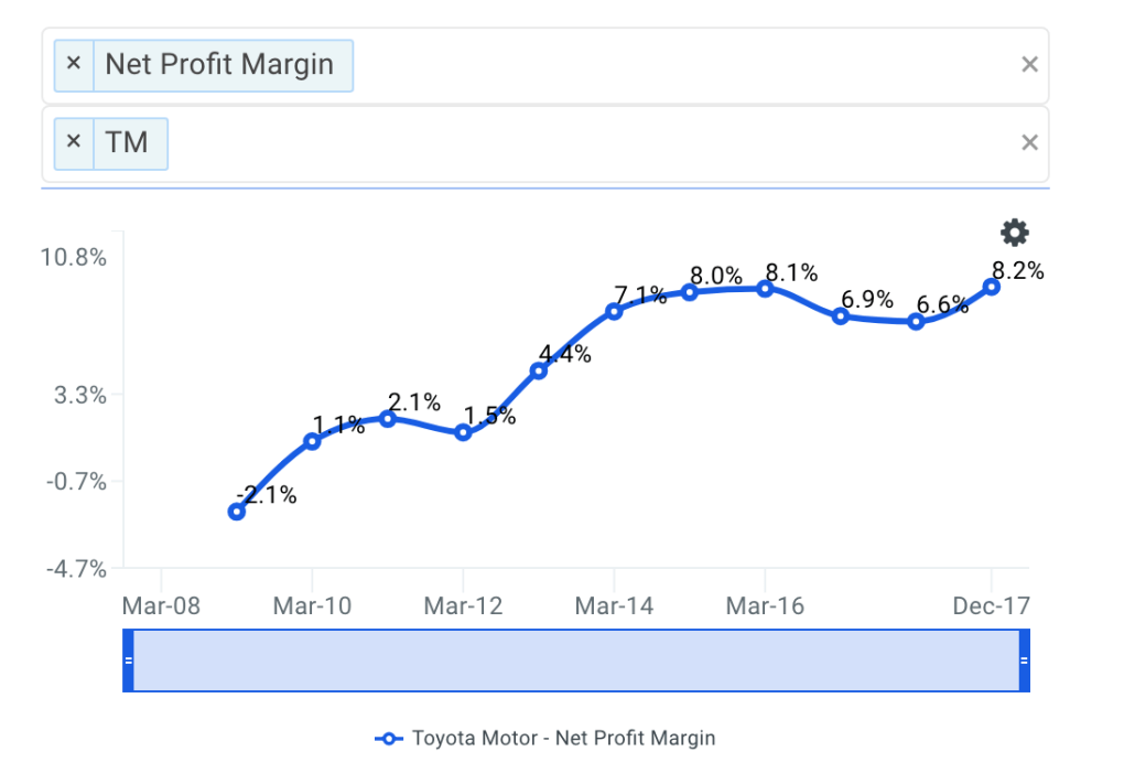 TM Net Profit Margin Trends