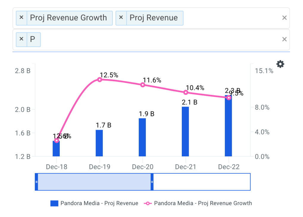 Pandora projected revenue chart