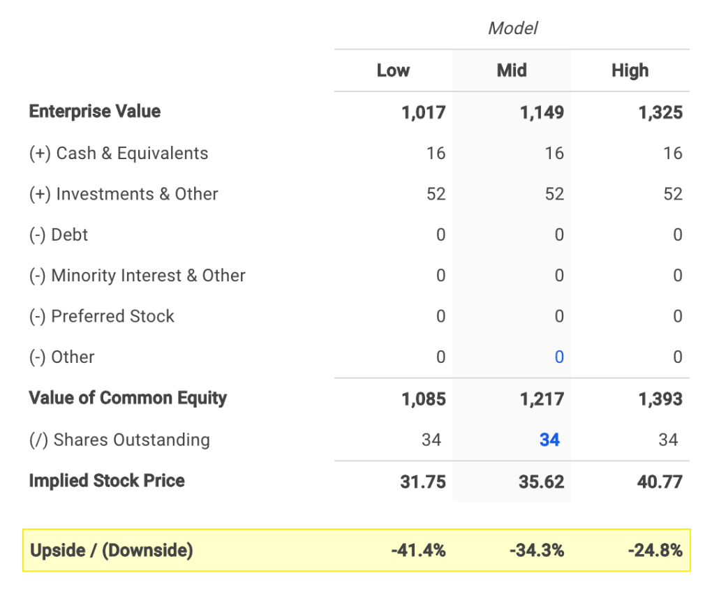 AppFolio's Equity Value Calculation