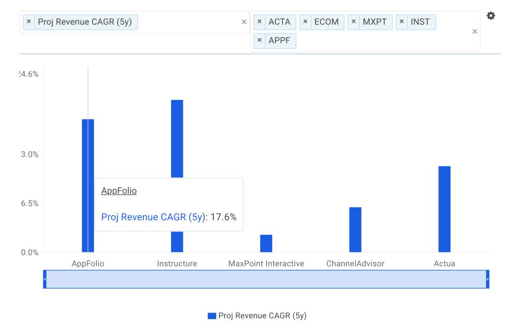 AppFolio Revenue CAGR vs Peers Chart