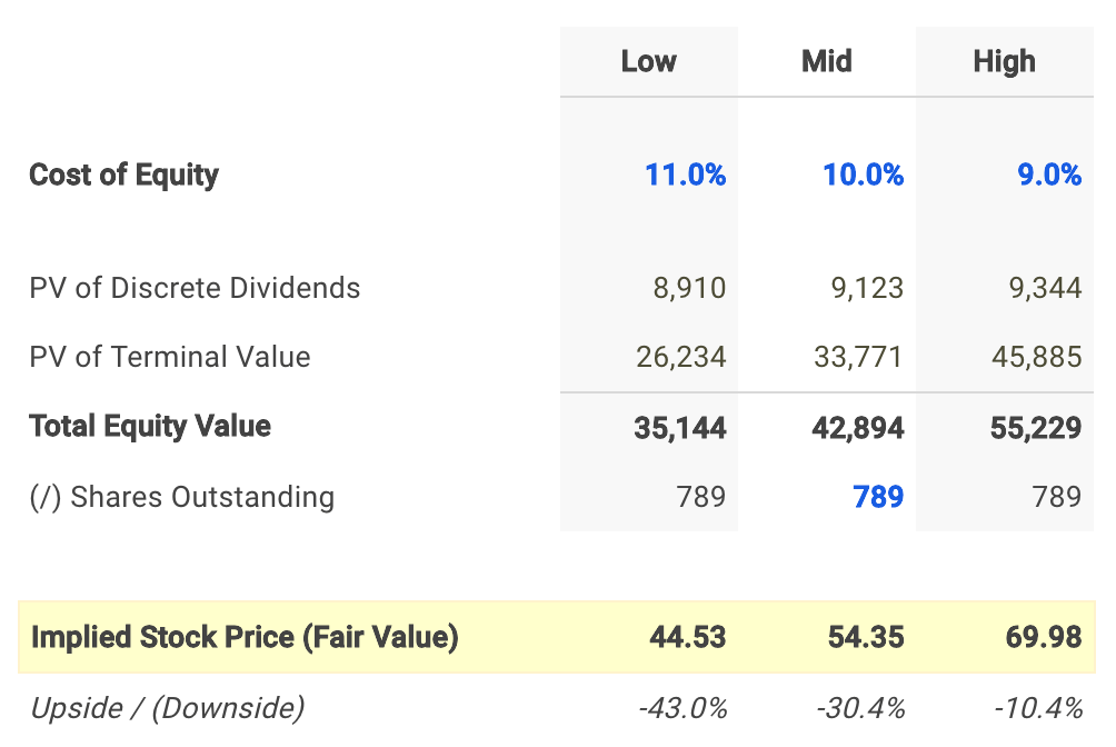 Las Vegas Sands Corp Dividend Fair Value Conclusion