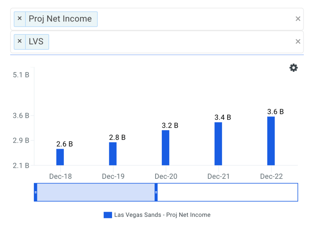 Las Vegas Sands Corp Net Income Growth Chart