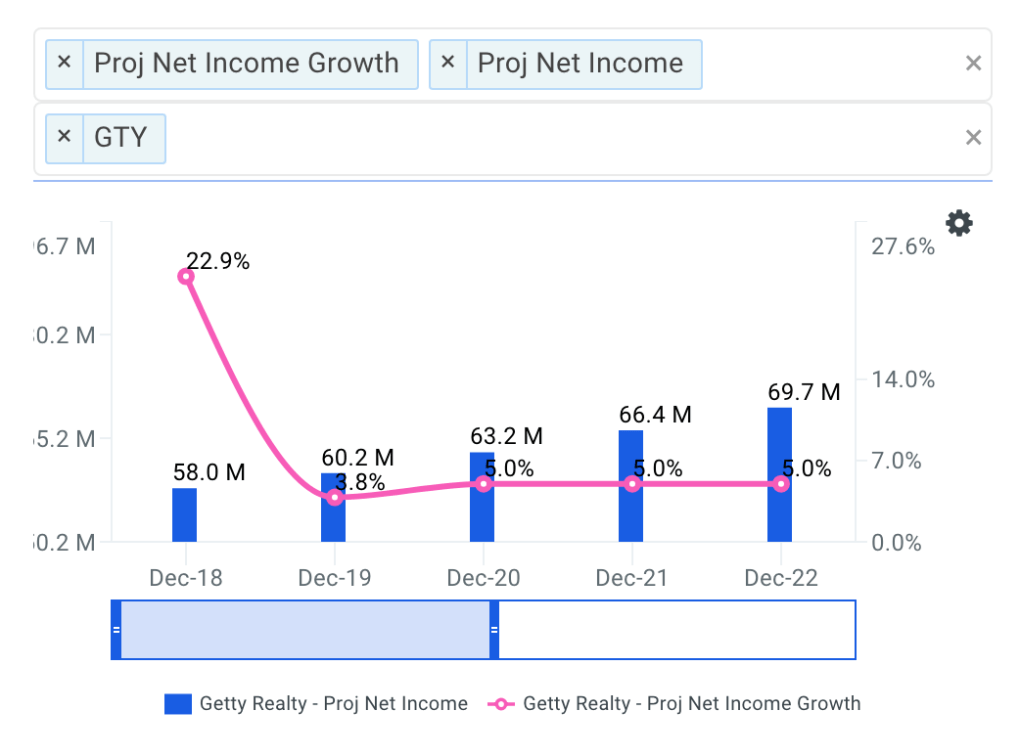 Getty Realty Net Income Growth Chart