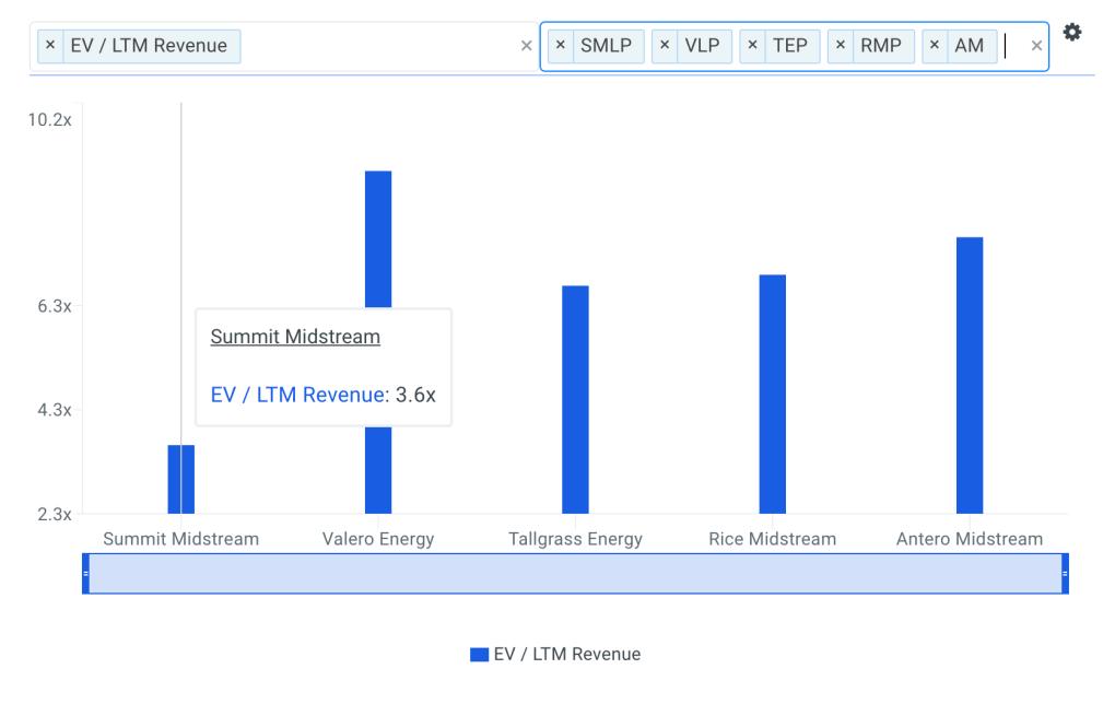 SMLP Sales Multiple vs Peers Chart