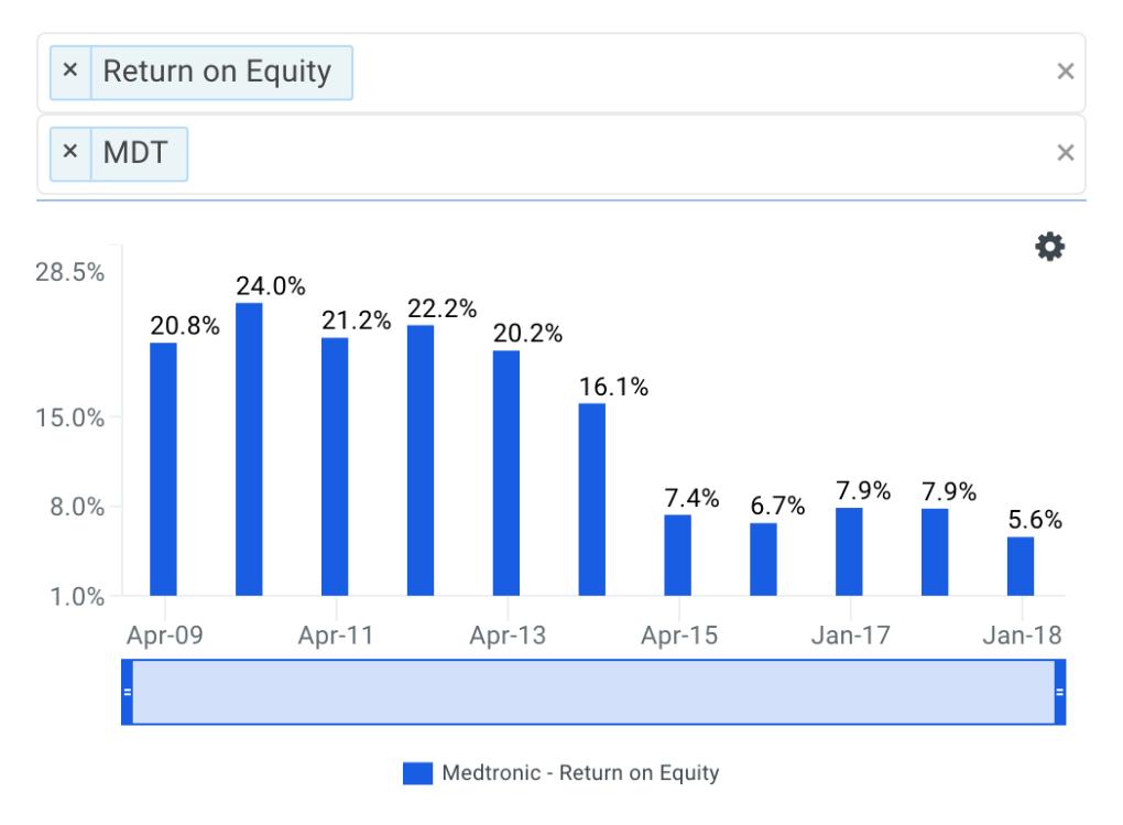 Medtronic's ROE Trends Chart