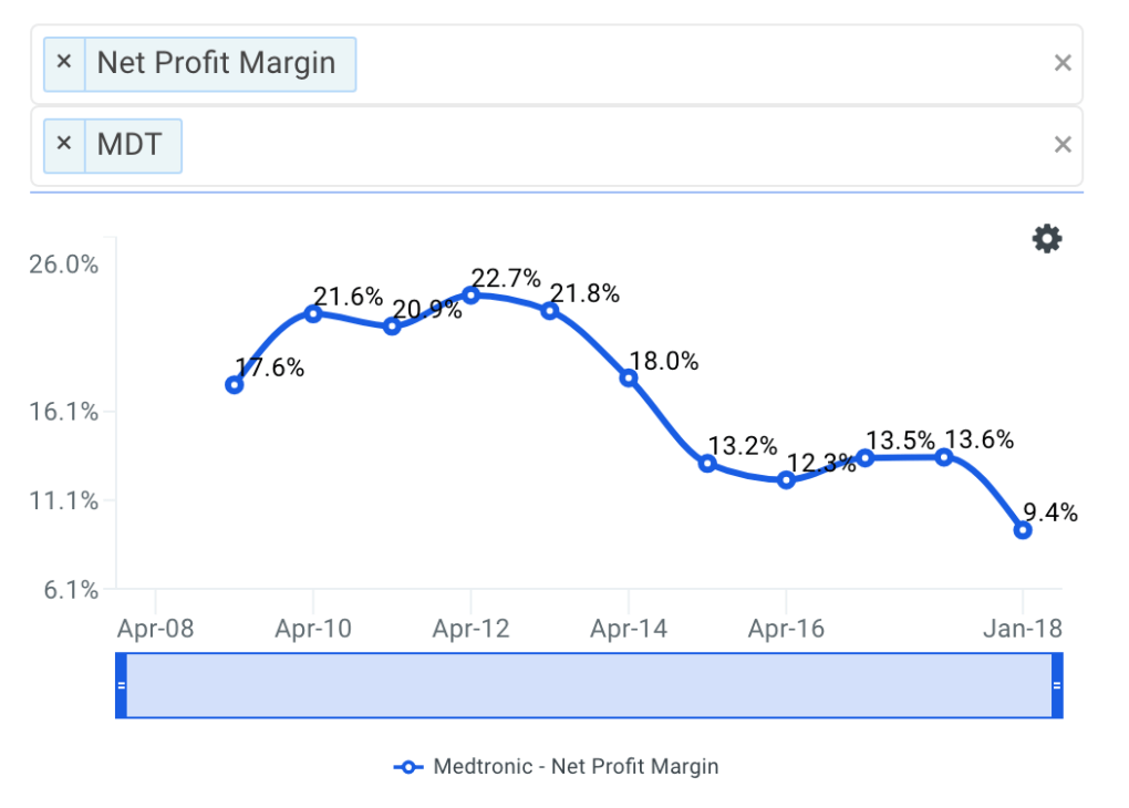 MDT Net Profit Margin Trends