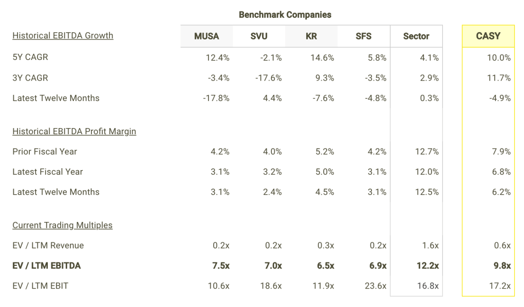 CASY EBITDA Growth and Margins vs Peers Table