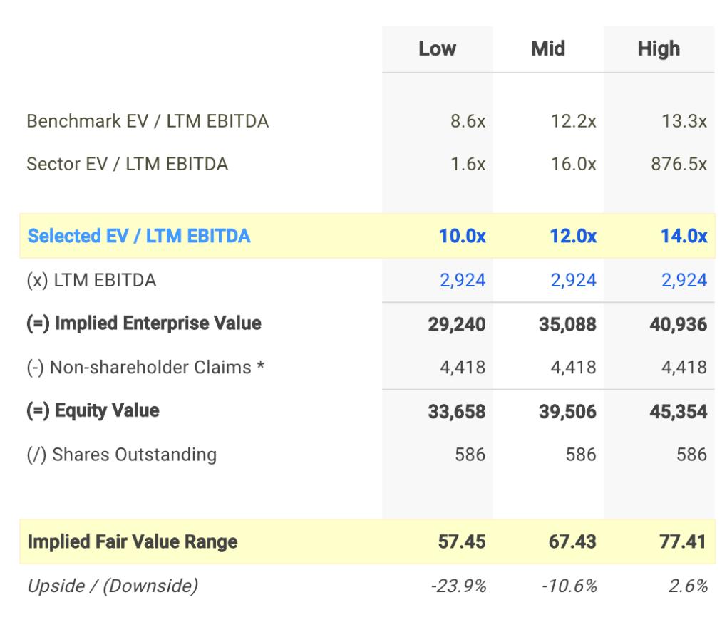 CTSH EV / EBITDA Valuation Calculation