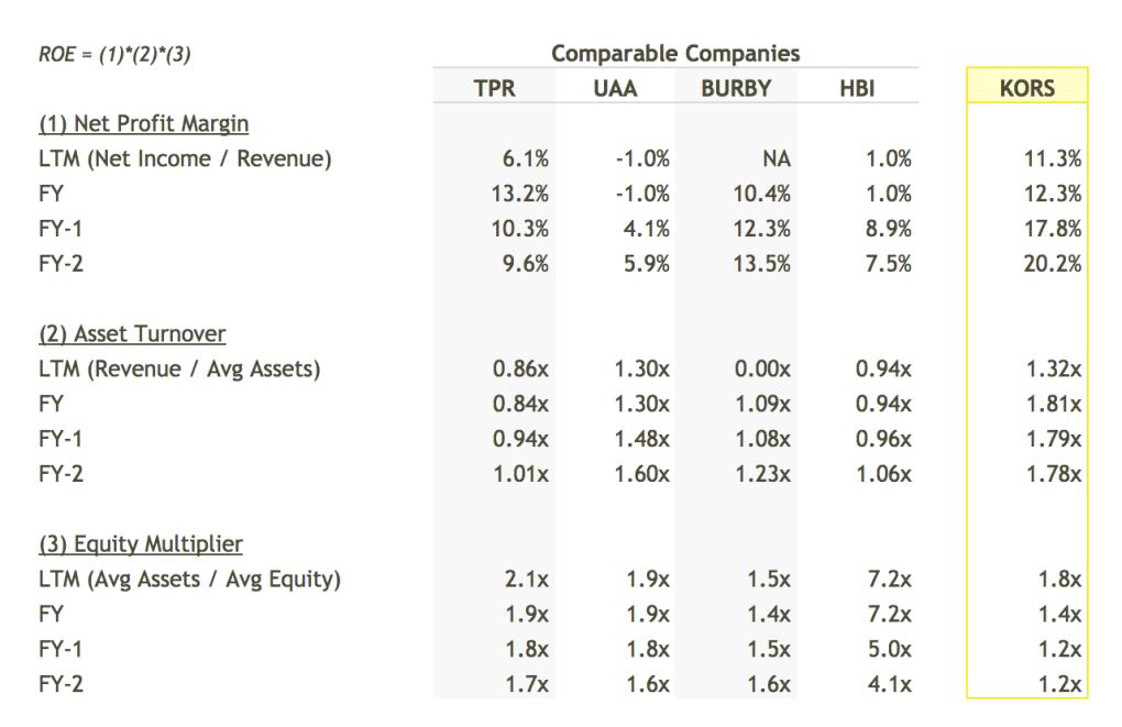 KORS ROE Breakdown vs Peers Table - DuPont Analysis