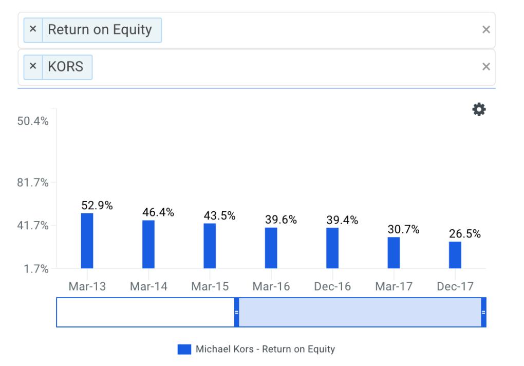 Michael Kors's ROE Trends Chart