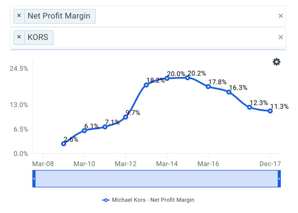 KORS Net Profit Margin Trends
