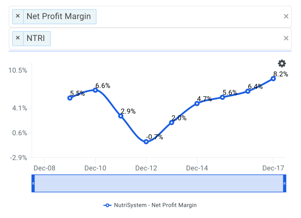 NTRI Net Profit Margin Trends
