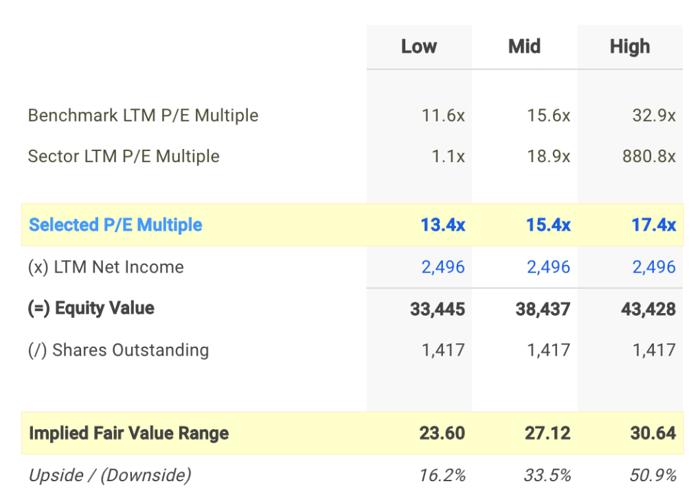 BRDCY P/E Valuation Calculation