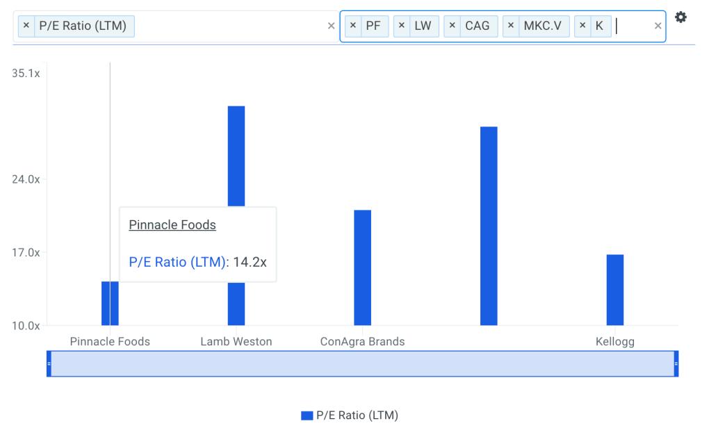 PF P/E Ratio vs Peers Chart
