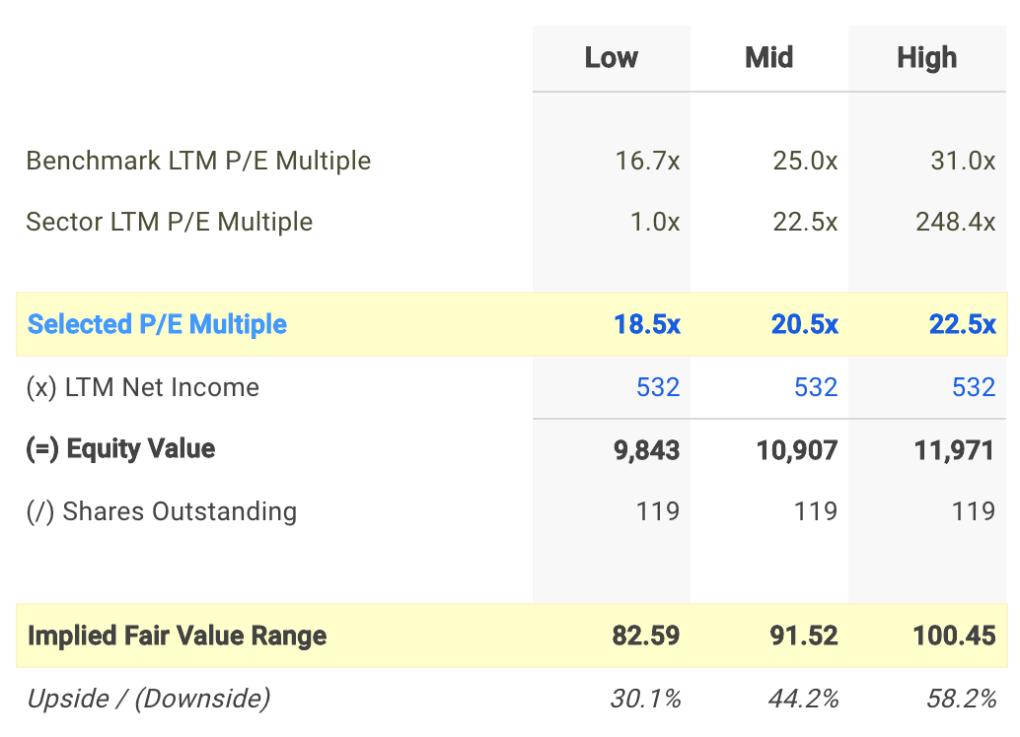 PF P/E Valuation Calculation