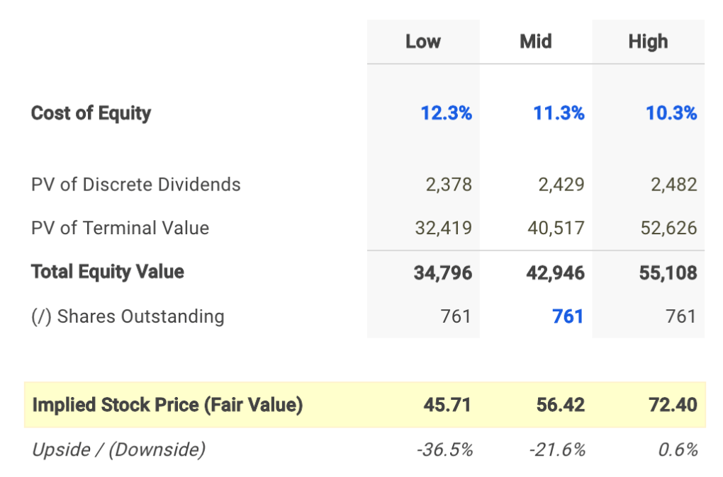 Activision Blizzard Dividend Fair Value Conclusion