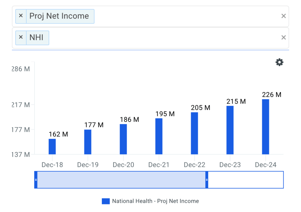 National Health Net Income Growth Chart