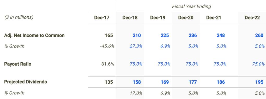 Hawaiian Electric Dividend Forecast