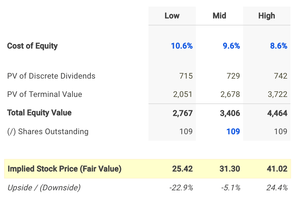 Hawaiian Electric Dividend Fair Value Conclusion