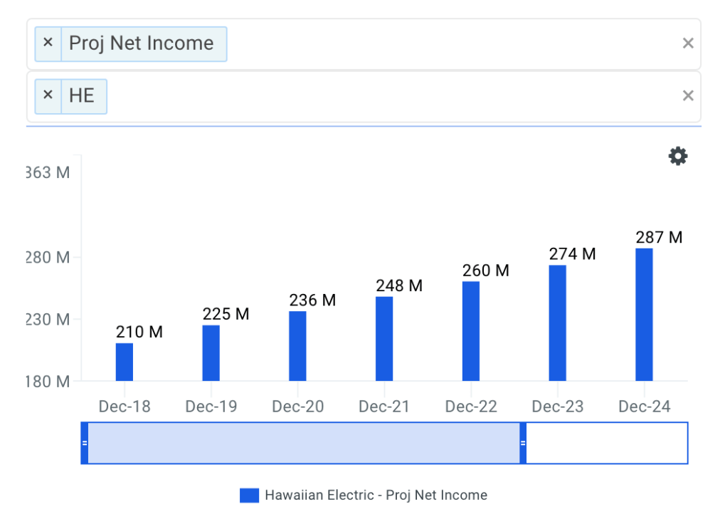 Hawaiian Electric Net Income Growth Chart
