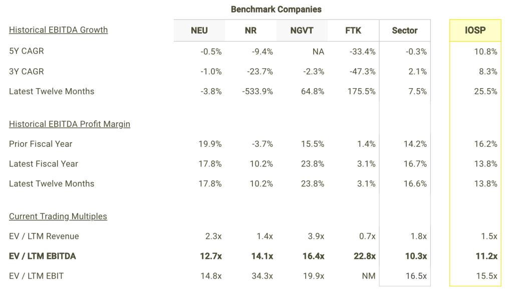 IOSP EBITDA Growth and Margins vs Peers Table