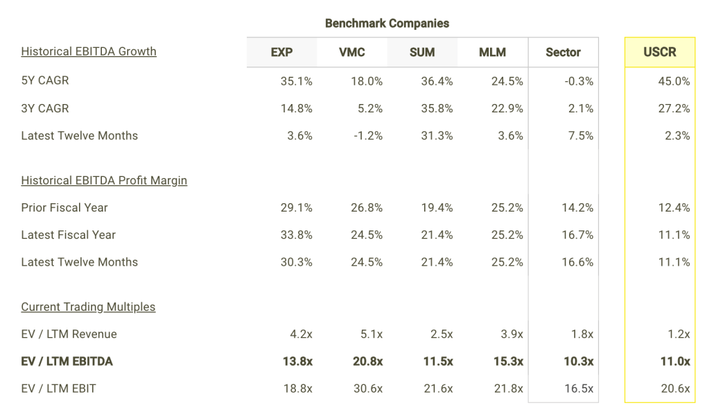 USCR EBITDA Growth and Margins vs Peers Table