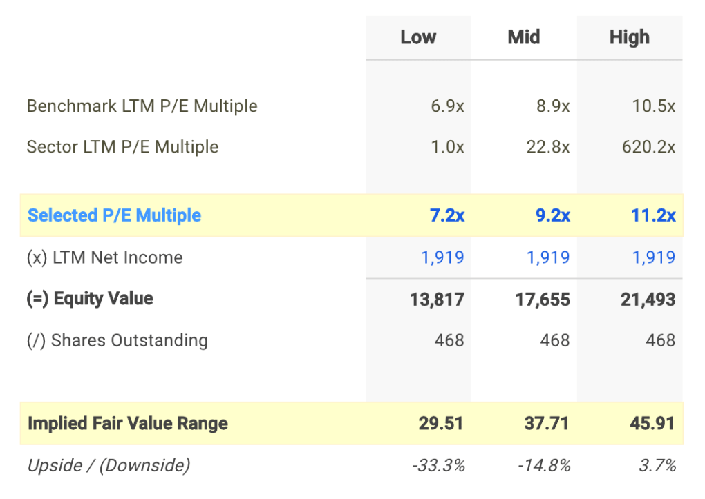 AAL P/E Valuation Calculation