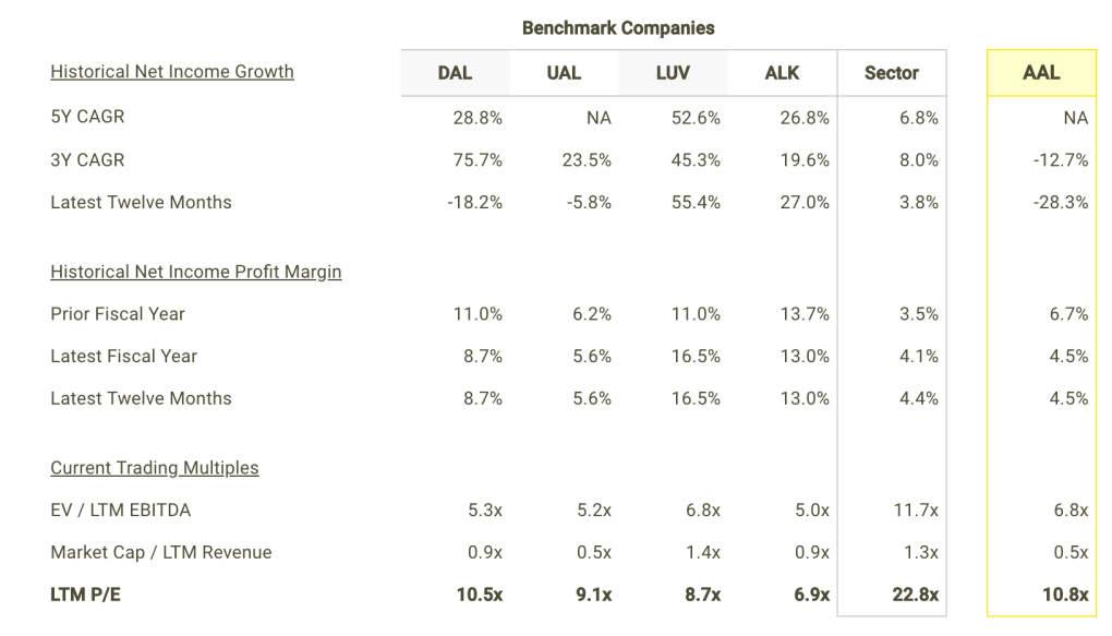 AAL Net Income Growth and Margins vs Peers Table
