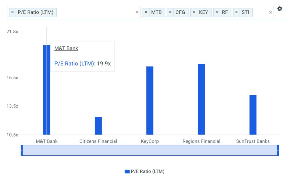MTB P/E Ratio vs Peers Chart