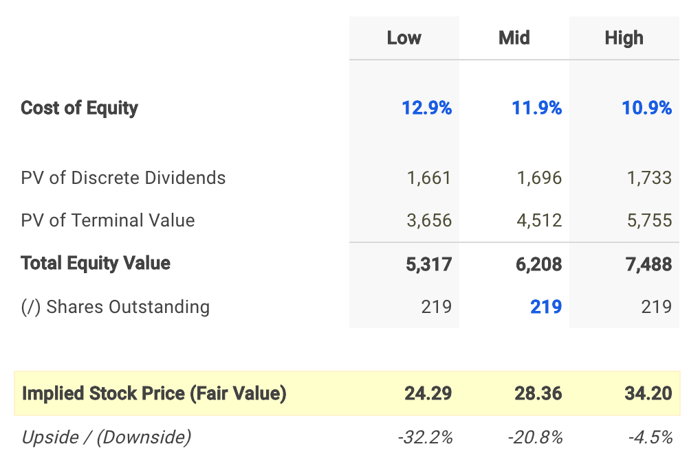 WGP Dividend Fair Value Conclusion