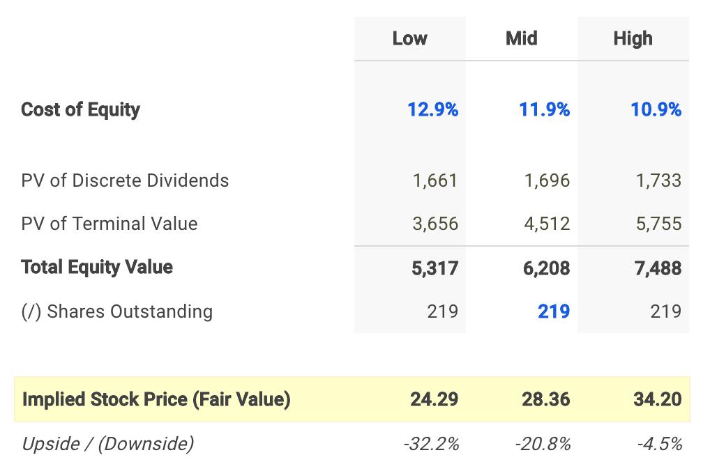 WGP Dividend Fair Value Conclusion