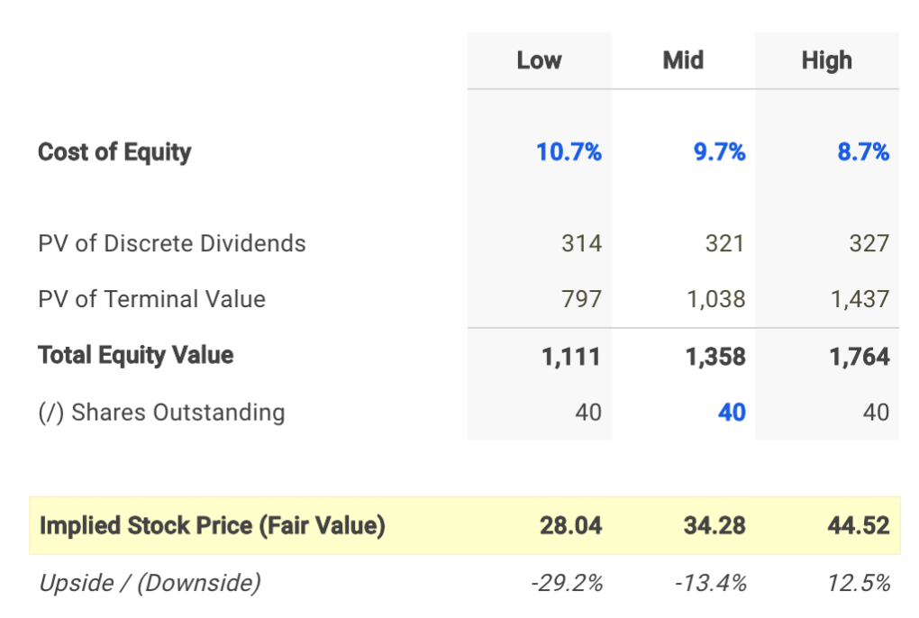 LTC Dividend Fair Value Conclusion