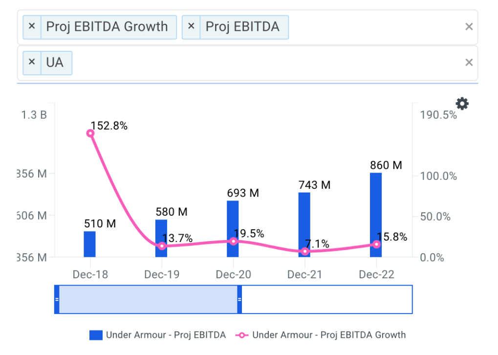 Under Armour projected ebitda chart