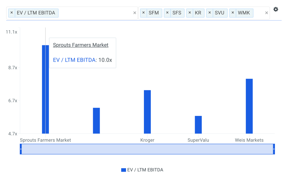 SFM EBITDA Multiple vs Peers Chart