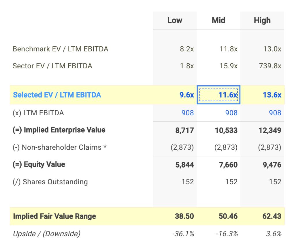 LDOS EV / EBITDA Valuation Calculation