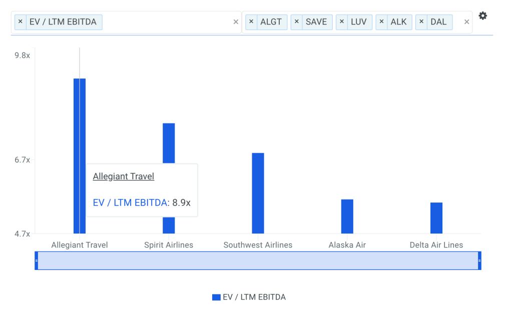 ALGT EBITDA Multiple vs Peers Chart