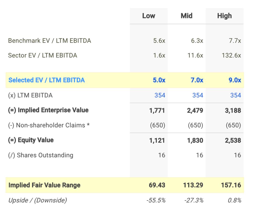 ALGT EV / EBITDA Valuation Calculation