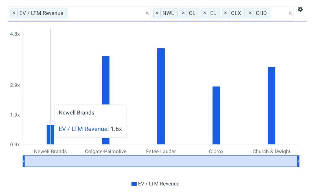 NWL Sales Multiple vs Peers Chart