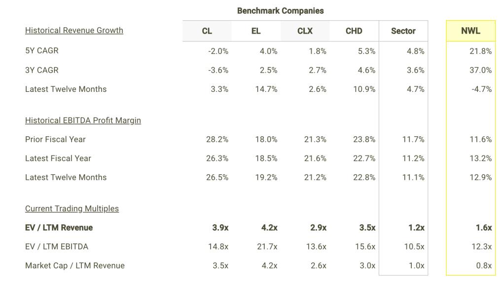 NWL revenue Growth and Margins vs Peers Table