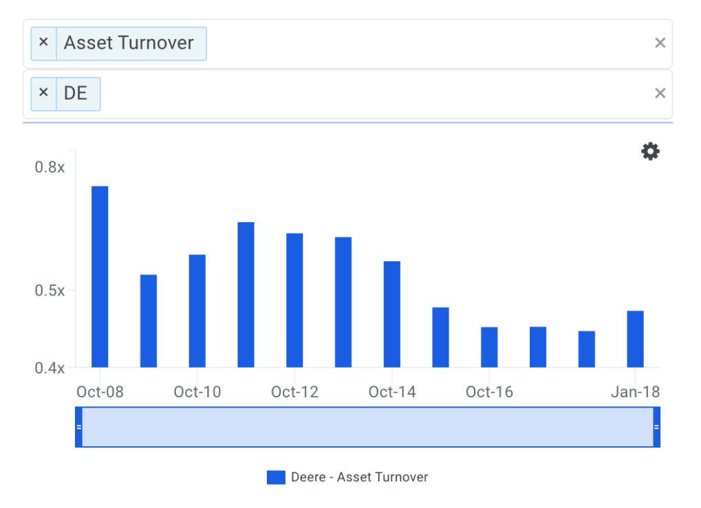 DE Asset Turnover Trends