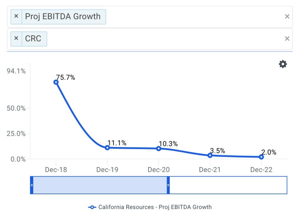 CRC projected ebitda chart