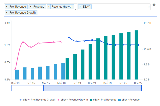 EBAY Revenue Growth Chart