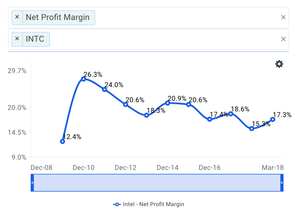 INTC Net Profit Margin Trends