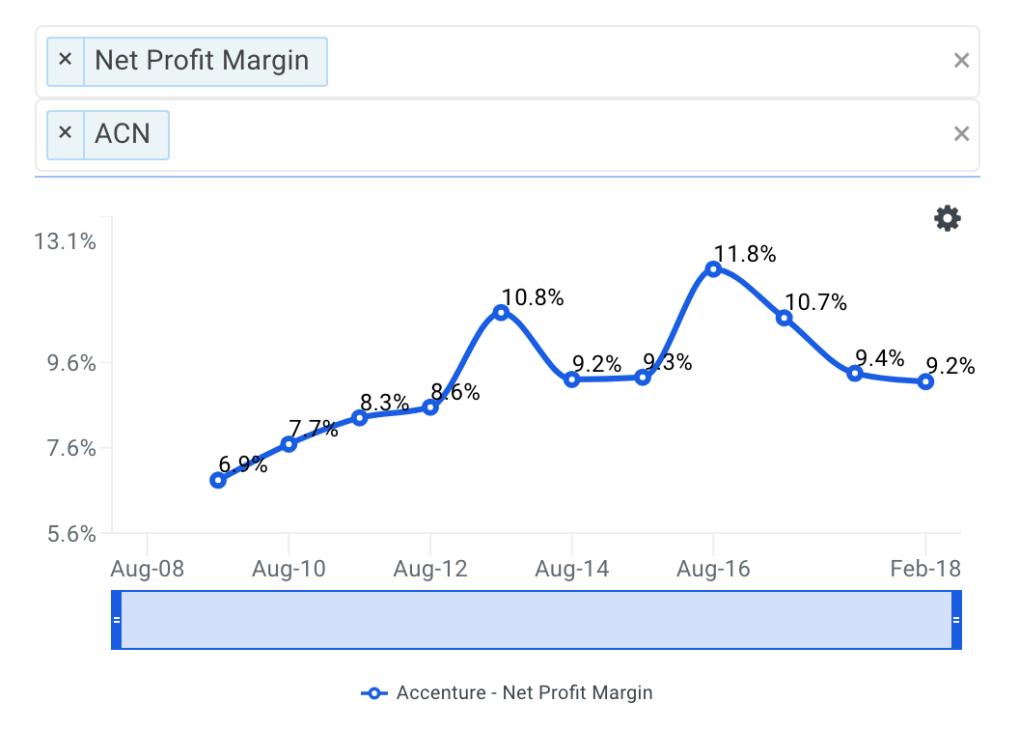 ACN Net Profit Margin Trends