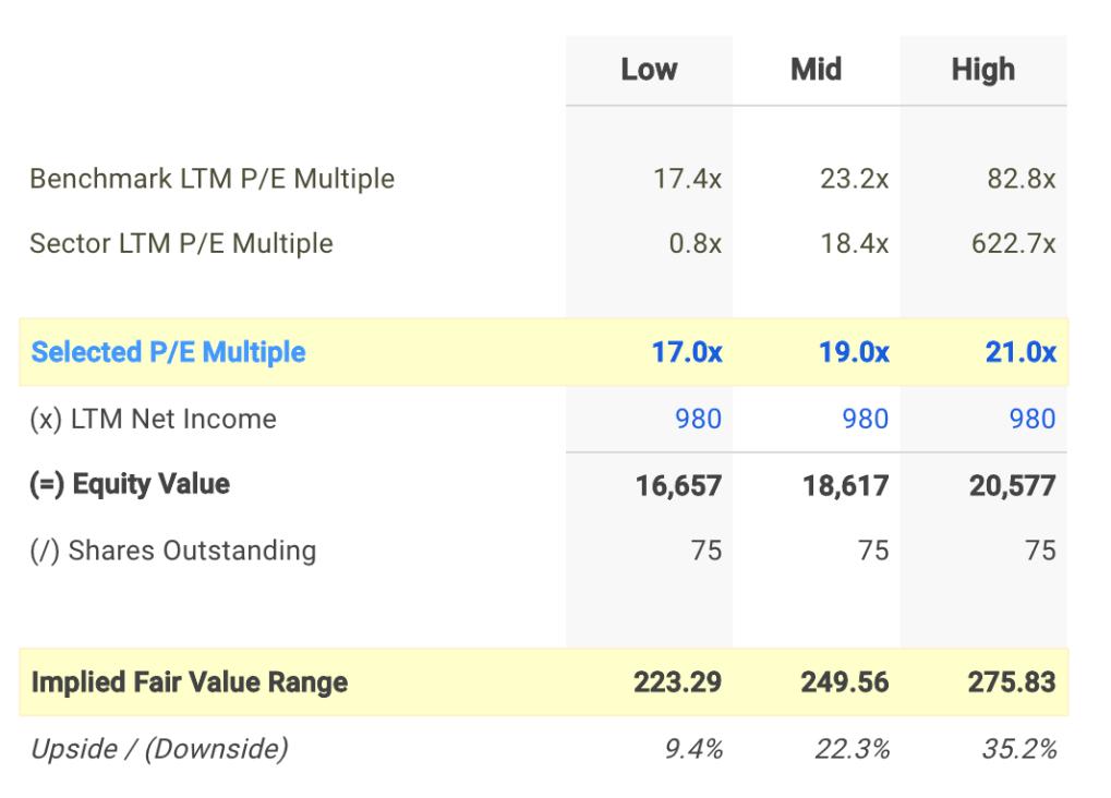 MHK P/E Valuation Calculation