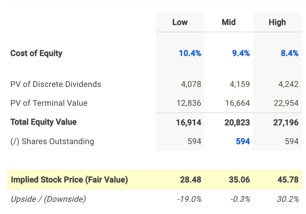 TELUS Corp Dividend Fair Value Conclusion